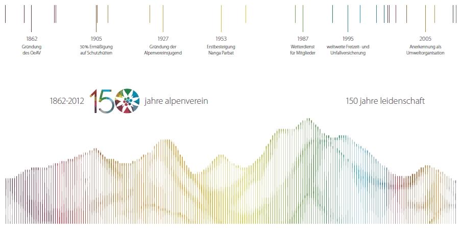 1862 - 2012 - Jubiläum 150 Jahre Alpenverein -> 150 Jahre Leidenschaft