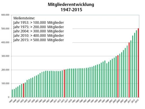 Alpenverein Mitgliederstatistik 2016 - Meilensteine der Mitgliederentwicklung 1947-2015