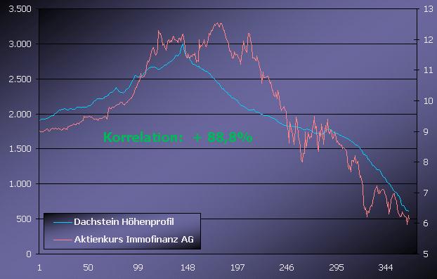 Dachstein Höhenprofil & Immofinanz