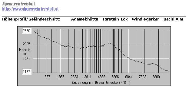 Höhenprofil Dachstein über das Windlegerkar