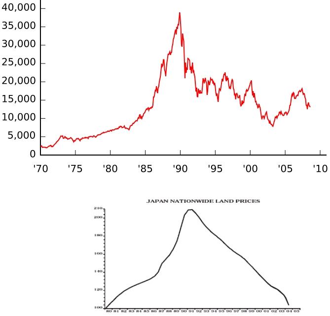 Der Japanische Aktienindex Nikkei 225