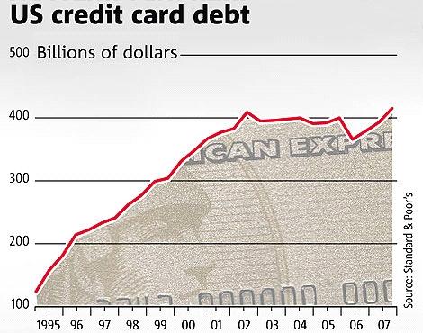 USA - Schulden bei Kreditenkartenfirmen